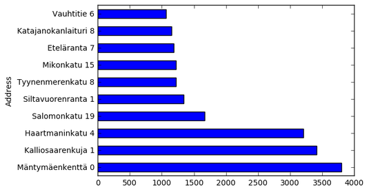 Most ticketed addresses in a graph